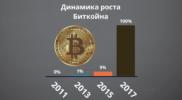 Динамика роста биткойна и сколько можно заработать на бирже криптовалют?