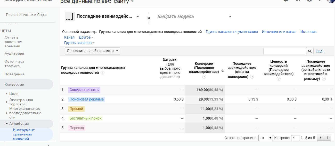 модели атрибуции Google Analitics