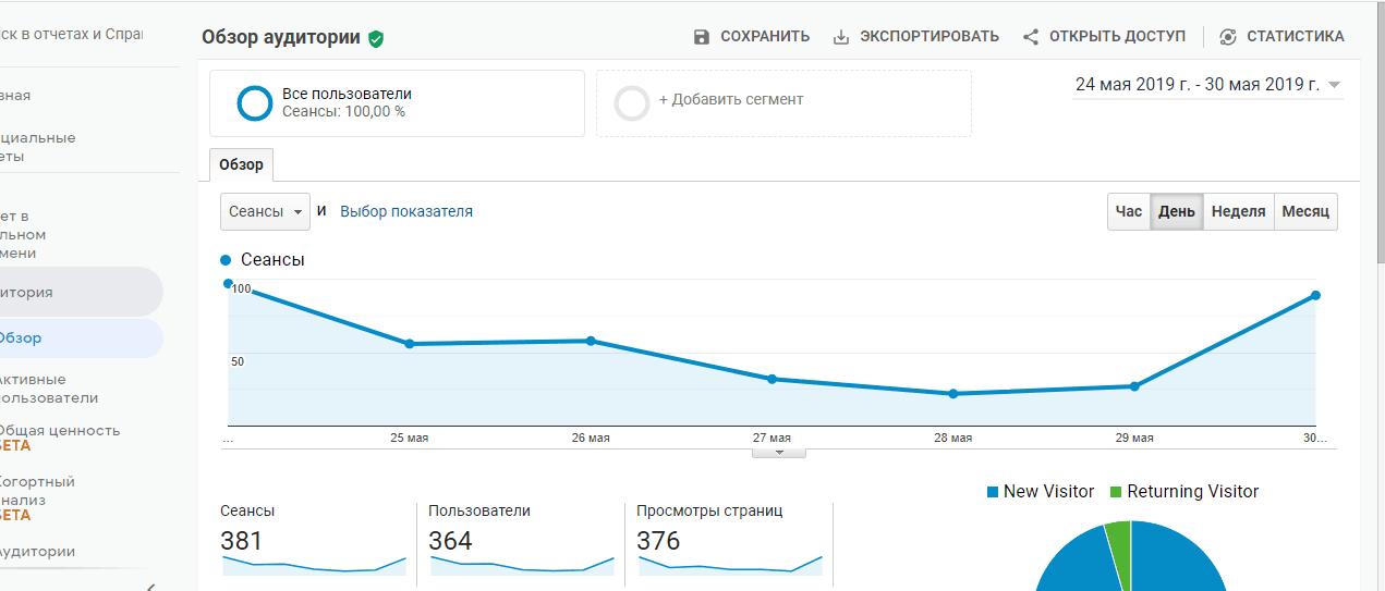 обзор аудитории google analitics