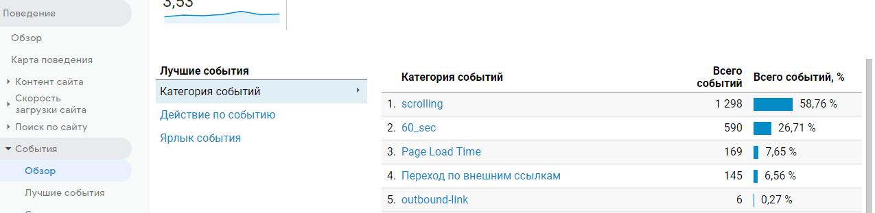 отслеживание времени загрузки страниц в Google Analitics с помощью диспетчера тегов