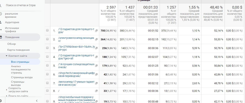 http://jonnybegood.ru/wp-content/uploads/2019/06/посещаемость-страниц Google Analiyics
