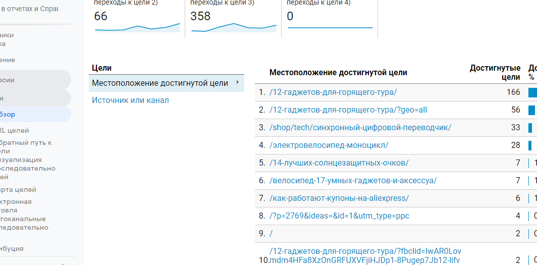просмотр конверсий в Google Analitics
