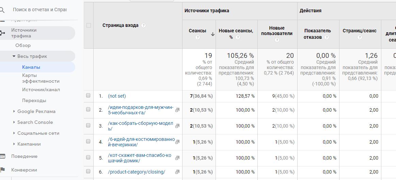 страницы с органического поиска в Google Analitics