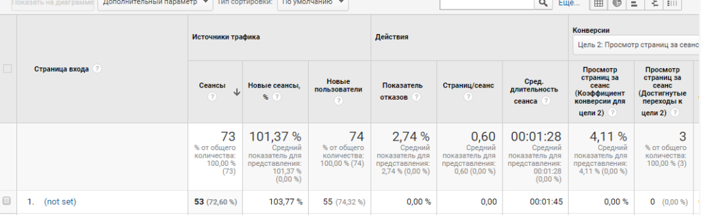 контент сайта анализ страниц входа сайта в google analitics