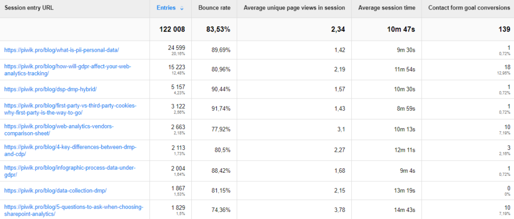 пример отчета для анализа контента сайта