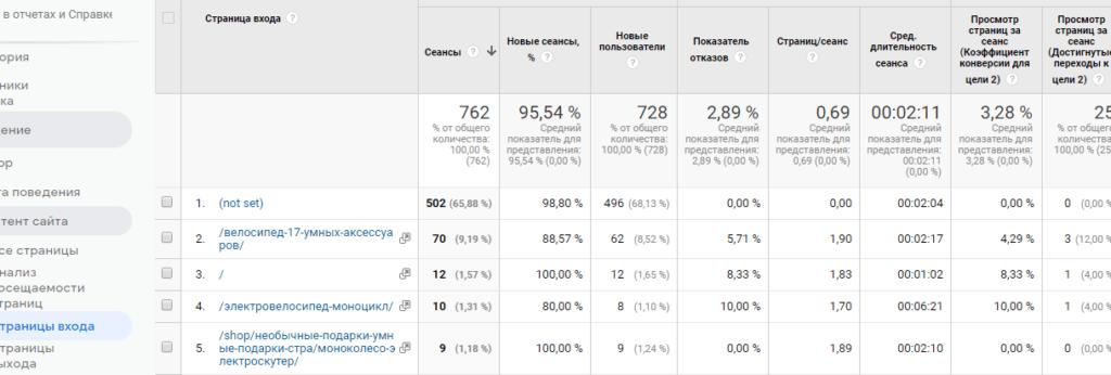 отчет  Страницы входа в Google Analitics
