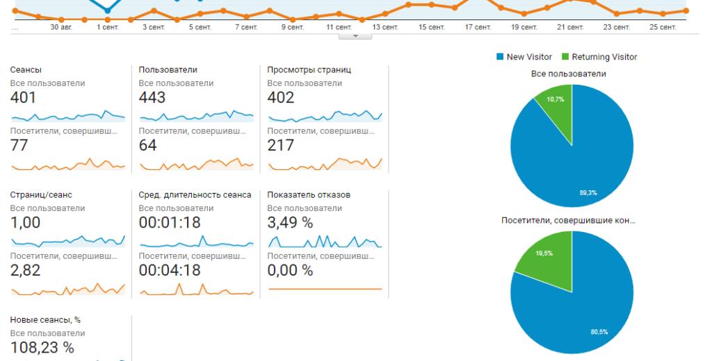 конверсии новых и вернувшихся посетителей google analitics
