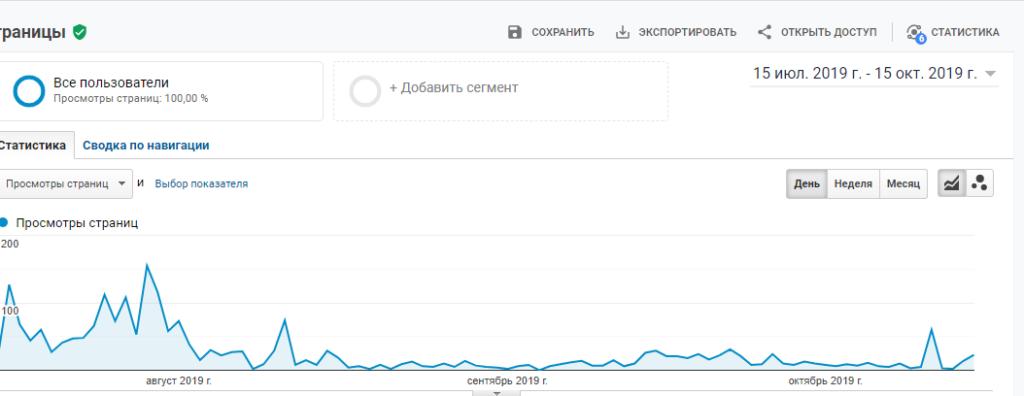 Отчет все страницы в Google Analitics