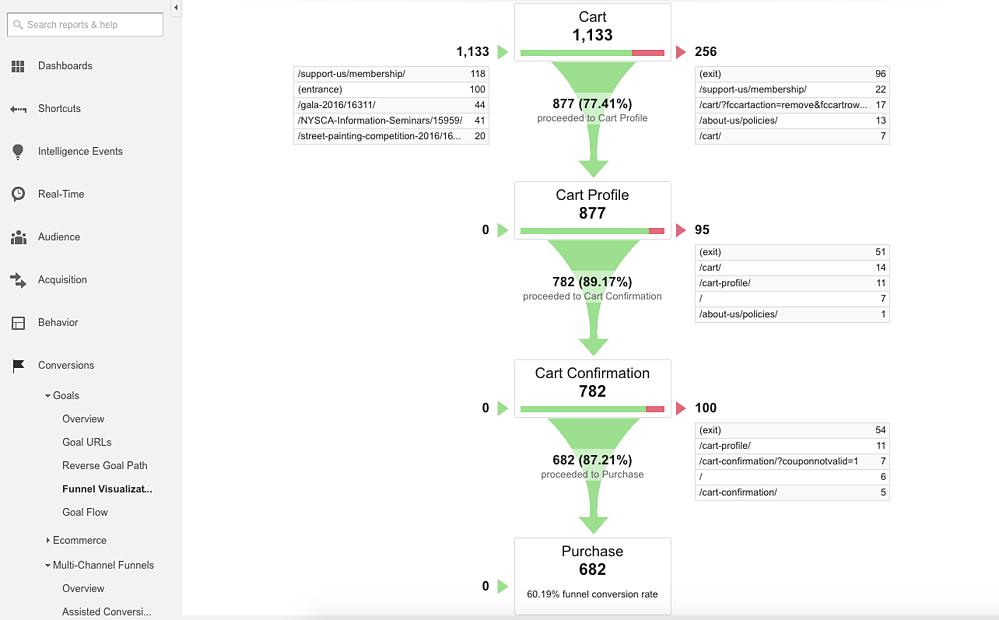 последовательность воронки продаж в Google Analitics