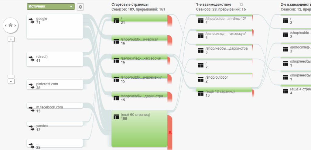 карта путей пользователей в зависимости от источника
