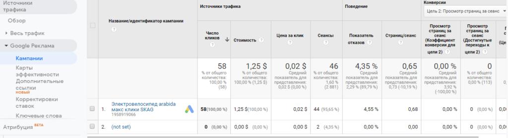 отчет Кампании Google Analitics