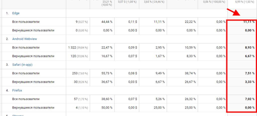 отчет браузеры и ос фильтр по коэффициенту конверсии все пользователи и вернувшиеся