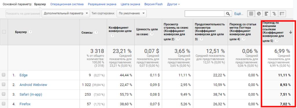 отчет браузеры и ос фильтр по коэффициенту конверсии