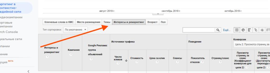 отчет Google Реклама Таргетинг КМС